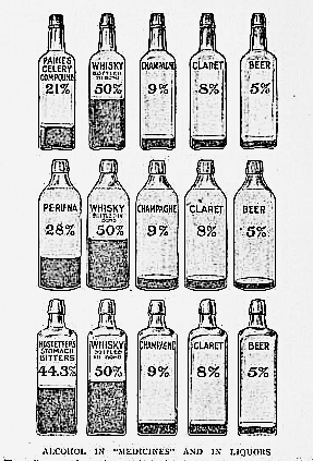 Bottles showing the amount of alcohol content in various cures and beverages